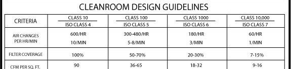 Clean room design guidelines thecarpets co for Apartment design criteria